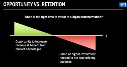 digital transformation opportunity retention