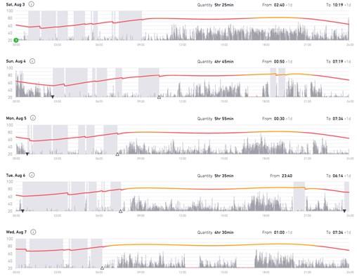 Sleep data showing poor sleeper.