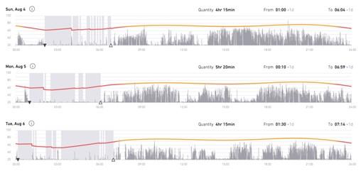 Sleep Data Fractured Sleep