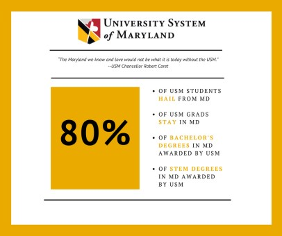 80 percent of USM students hail from Maryland, stay in Maryland