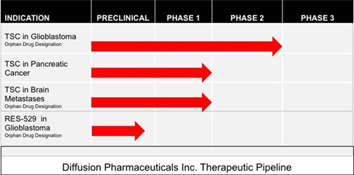 Diffusion Pharmaceuticals Reports on Pivotal Phase 3 Study & New Patent Approval for Cancer Therapy