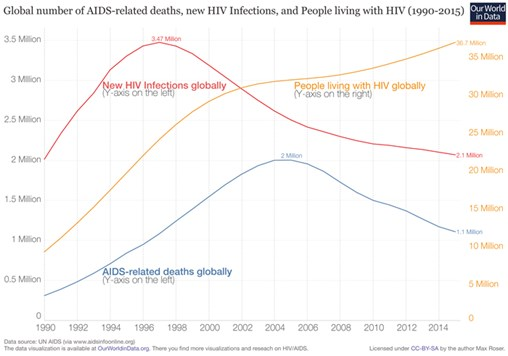 HIV/AIDS – How Far We've Come