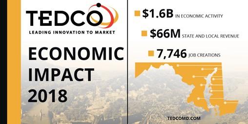 TEDCO Economic Impact: 1.6B in economic impact, 66M State and Local Revenue, 7,746 Job creations