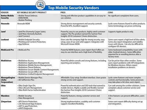 EW_MobileSecurityVendors