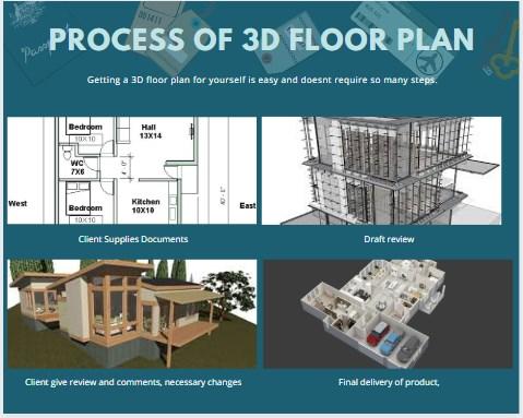 process of 3d floor plan biorev