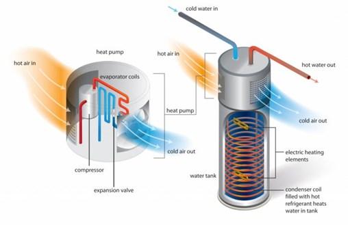 Heat-Pump Water Heaters