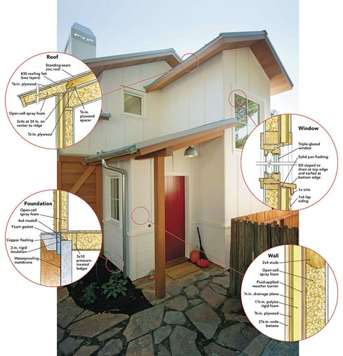 What Are Passive Houses?