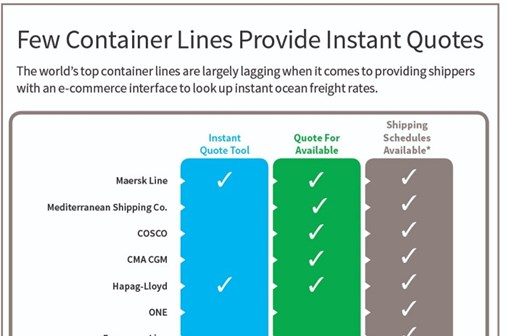 Infographic: Few Container Lines Provide Instant Quotes