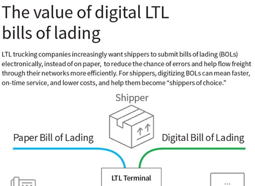 Infographic: The Value of Digital Bills of Lading
