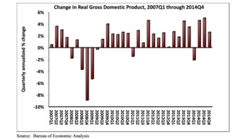 Nonresidential Fixed Investment Grew Nearly 2% in Q4 2014