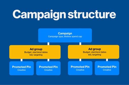 pinterest campaign structure