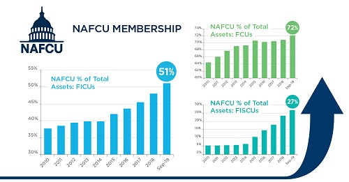 NAFCU growth graphs