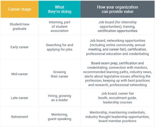Membership Journey Career Chart