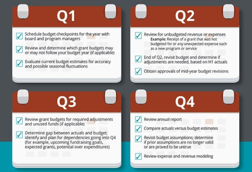 Budget Checkup_quarterly monitoring list image