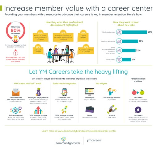 New Research for Associations: Member Value Driven by Offering Career Advancement Opportunities