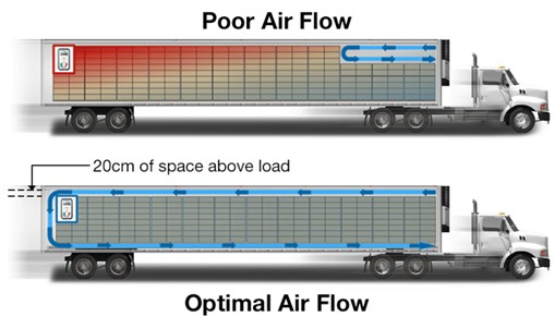 Blog_Temp_FAQ_TrailerOptimalAirFlow