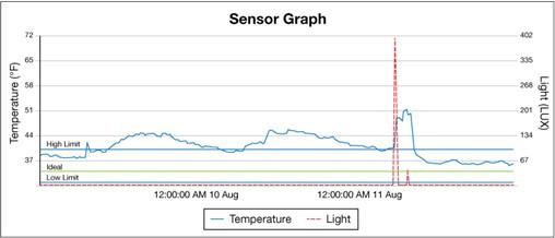 Blog_TempMonitor_SensorGraph