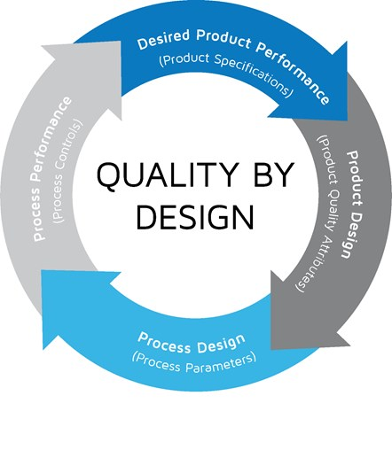 Introduction to Quality by Design