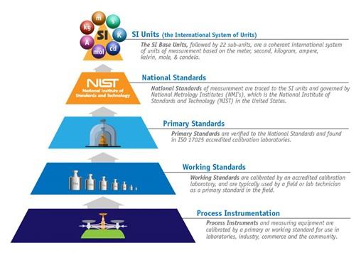 SI Traceability Pyramid