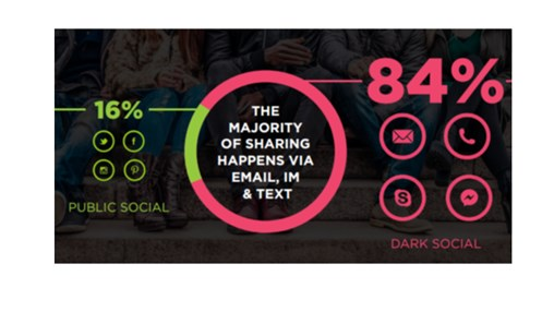 What Is Dark Social and How Is It Affecting Your Brand?
