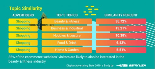 Topic Similarity - Advertisers