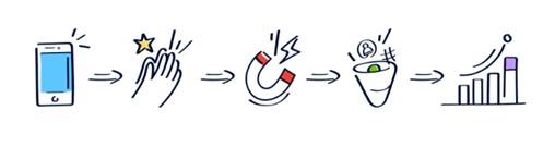 The event app equation