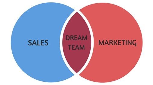Venn diagram showing sales and marketing intersecting and the middle is 'dream team'