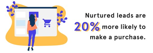 STATS - 08 - Nurtured leads are 20 percent more likely to make a purchase-01