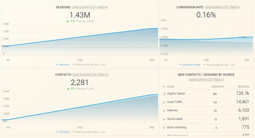 Clean well layed-out marketing dashboard showing useful analytical data