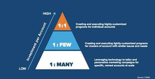 How to Make a Blended ABM Approach a Reality