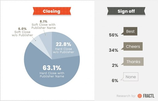 How to Close an Email for Digital PR Outreach