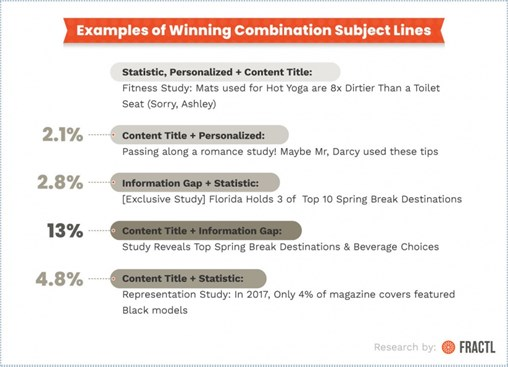 Combination Email Subject Line Types for Digital PR Outreach