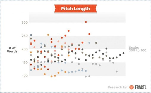Email Pitch Length for Digital PR Outreach
